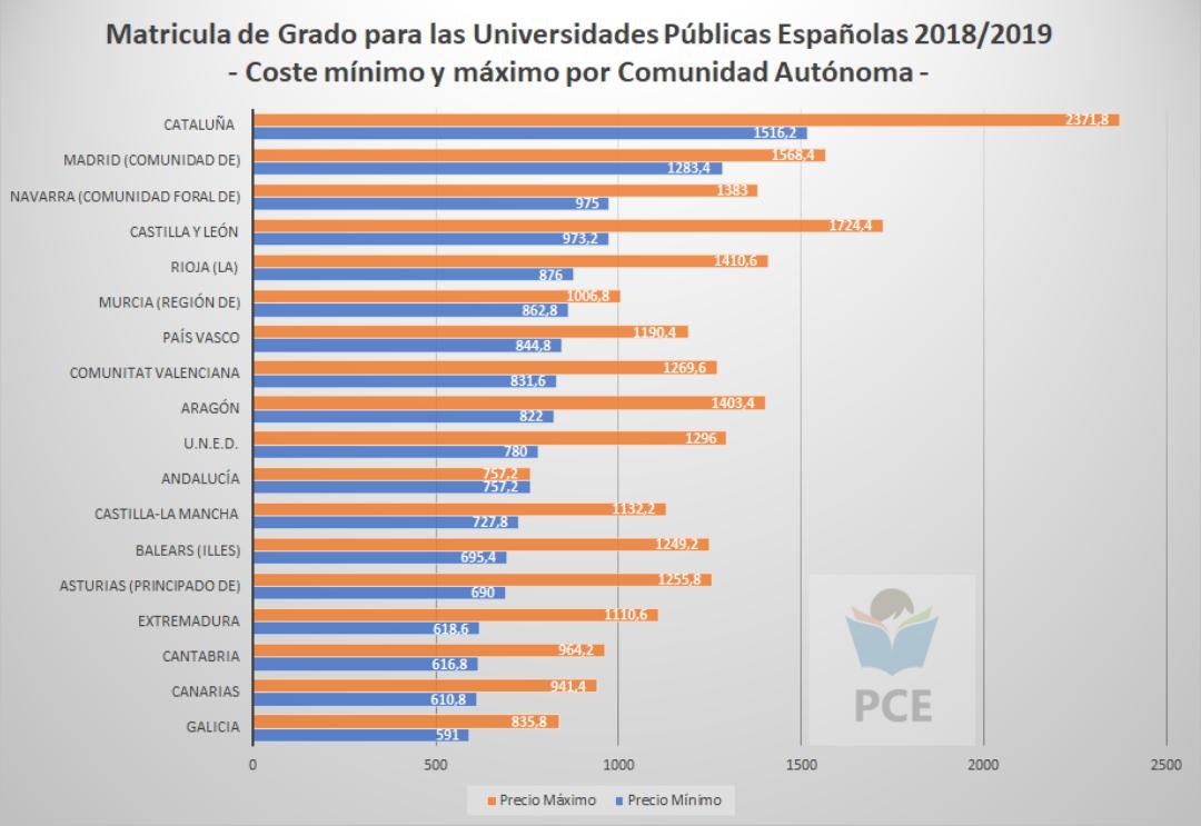 ¿Cuánto cuesta estudiar en una UNIVERSIDAD ESPAÑOLA?